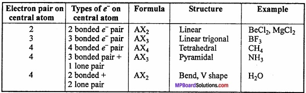 MP Board Class 11th Chemistry Important Questions Chapter 4 Chemical Bonding and Molecular Structure img 26