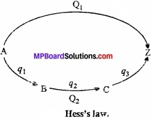 MP Board Class 11th Chemistry Important Questions Chapter 6 Thermodynamics img 5