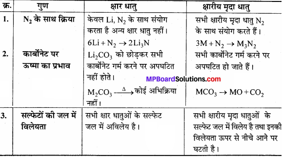 MP Board Class 11th Chemistry Solutions Chapter 10 s-ब्लॉक तत्त्व - 33