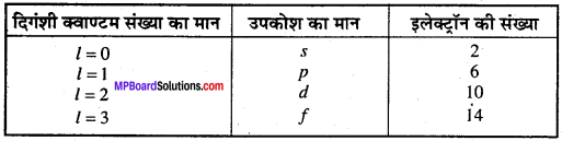 MP Board Class 11th Chemistry Solutions Chapter 2 परमाणु की संरचना - 42