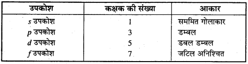 MP Board Class 11th Chemistry Solutions Chapter 2 परमाणु की संरचना - 43