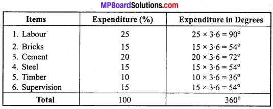 MP Board Class 11th Economics Important Questions Unit 2 Collection, Organisation and Presentation of Data img 14