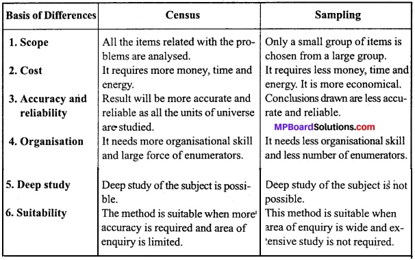 MP Board Class 11th Economics Important Questions Unit 2 Collection, Organisation and Presentation of Data img 7