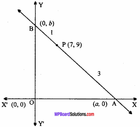 MP Board Class 11th Maths Important Questions Chapter 10 Straight Lines 4