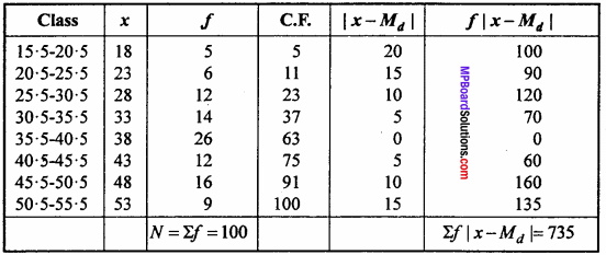 MP Board Class 11th Maths Important Questions Chapter 15 Statistics 11