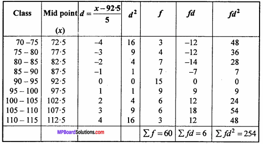 MP Board Class 11th Maths Important Questions Chapter 15 Statistics 20