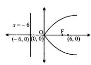 MP Board Class 11th Maths Solutions Chapter 11 शंकु परिच्छेद Ex 11.2 img-4