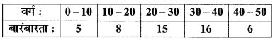 MP Board Class 11th Maths Solutions Chapter 15 सांख्यिकी Ex 15.2 img-14