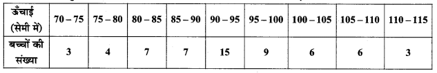 MP Board Class 11th Maths Solutions Chapter 15 सांख्यिकी Ex 15.2 img-16