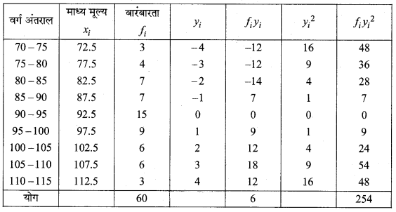 MP Board Class 11th Maths Solutions Chapter 15 सांख्यिकी Ex 15.2 img-17