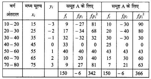 MP Board Class 11th Maths Solutions Chapter 15 सांख्यिकी Ex 15.3 img-2
