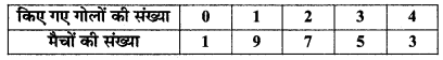 MP Board Class 11th Maths Solutions Chapter 15 सांख्यिकी Ex 15.3 img-9