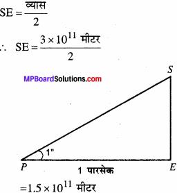 MP Board Class 11th Physics Solutions Chapter 2 मात्रक एवं मापन 14