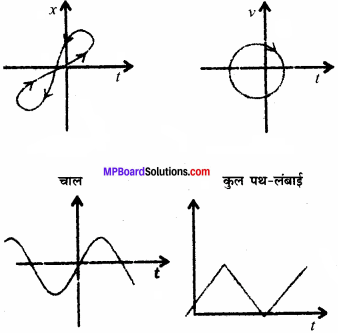 MP Board Class 11th Physics Solutions Chapter 3 सरल रेखा में गति 11