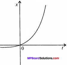 MP Board Class 11th Physics Solutions Chapter 3 सरल रेखा में गति 12