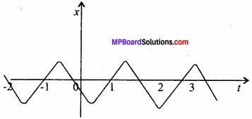 MP Board Class 11th Physics Solutions Chapter 3 सरल रेखा में गति 13