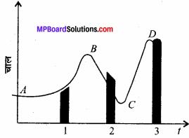 MP Board Class 11th Physics Solutions Chapter 3 सरल रेखा में गति 16