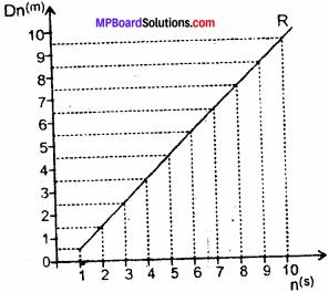 MP Board Class 11th Physics Solutions Chapter 3 सरल रेखा में गति 17