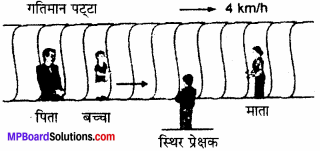 MP Board Class 11th Physics Solutions Chapter 3 सरल रेखा में गति 19