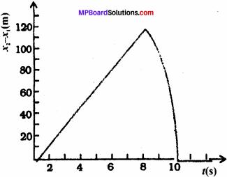 MP Board Class 11th Physics Solutions Chapter 3 सरल रेखा में गति 20