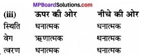 MP Board Class 11th Physics Solutions Chapter 3 सरल रेखा में गति 31
