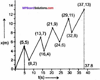 MP Board Class 11th Physics Solutions Chapter 3 सरल रेखा में गति 4