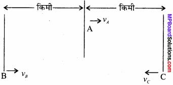 MP Board Class 11th Physics Solutions Chapter 3 सरल रेखा में गति 5
