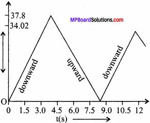 MP Board Class 11th Physics Solutions Chapter 3 सरल रेखा में गति 8