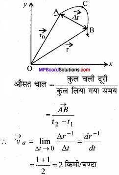 MP Board Class 11th Physics Solutions Chapter 3 सरल रेखा में गति 9
