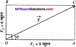 MP Board Class 11th Physics Solutions Chapter 5 गति के नियम img 1