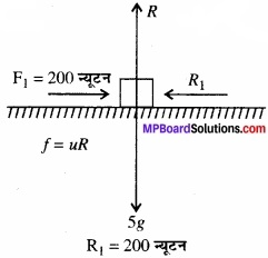 MP Board Class 11th Physics Solutions Chapter 5 गति के नियम img 19