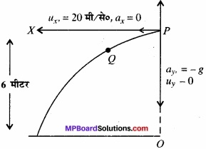 MP Board Class 11th Physics Solutions Chapter 5 गति के नियम img 3