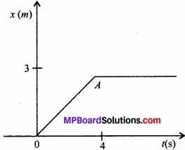 MP Board Class 11th Physics Solutions Chapter 5 गति के नियम img 4