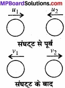 MP Board Class 11th Physics Solutions Chapter 5 गति के नियम img 8