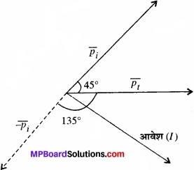 MP Board Class 11th Physics Solutions Chapter 5 गति के नियम img 9
