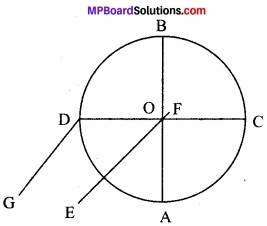 MP Board Class 11th Physics Solutions Chapter 7 कणों के निकाय तथा घूर्णी गति image 14