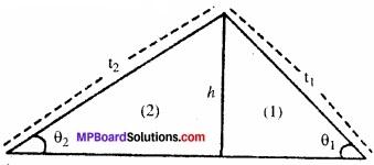 MP Board Class 11th Physics Solutions Chapter 7 कणों के निकाय तथा घूर्णी गति image 22