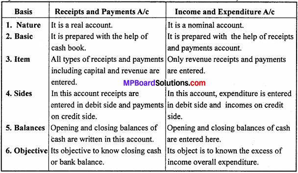 MP Board Class 12th Accountancy Important Questions Chapter 1 Accounting for Non-profit Organization - 1