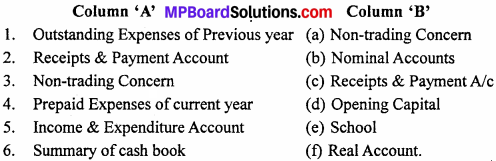 MP Board Class 12th Accountancy Important Questions Chapter 1 Accounting for Non-profit Organization - 2