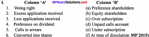 MP Board Class 12th Accountancy Important Questions Chapter 6 Accounting for Share Capital - 1