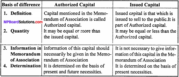 MP Board Class 12th Accountancy Important Questions Chapter 6 Accounting for Share Capital - 4