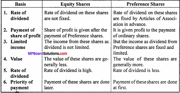 MP Board Class 12th Accountancy Important Questions Chapter 6 Accounting for Share Capital - 5