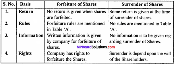 MP Board Class 12th Accountancy Important Questions Chapter 6 Accounting for Share Capital - 8
