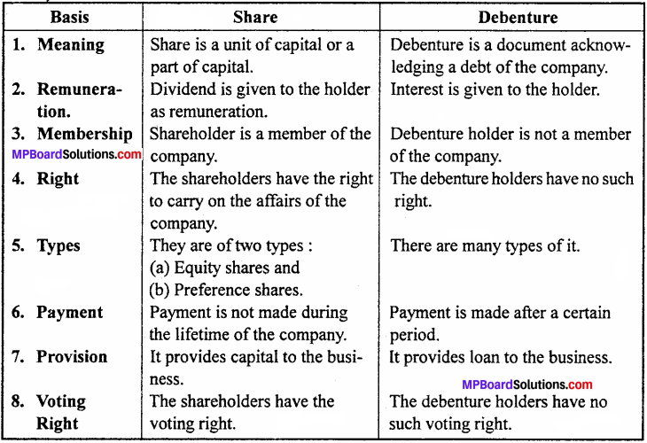 MP Board Class 12th Accountancy Important Questions Chapter 7 Issue and Redemption of Debentures - 4