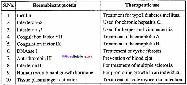 MP Board Class 12th Biology Important Questions Chapter 11 Biotechnology Principles and Processes 5
