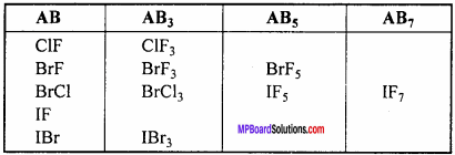 MP Board Class 12th Chemistry Important Questions Chapter 7 The p-Block Elements 14