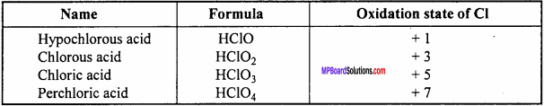 MP Board Class 12th Chemistry Important Questions Chapter 7 The p-Block Elements 32