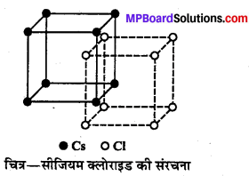 MP Board Class 12th Chemistry Solutions Chapter 1 ठोस अवस्था - 29