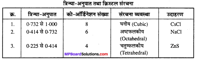 MP Board Class 12th Chemistry Solutions Chapter 1 ठोस अवस्था - 33