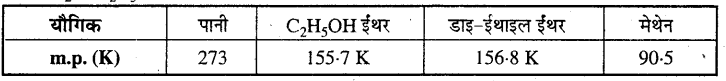 MP Board Class 12th Chemistry Solutions Chapter 1 ठोस अवस्था - 4